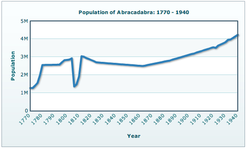 Line Chart - Showing Population Trend of a country