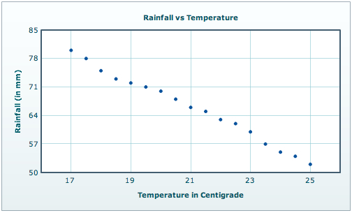 Scatter Chart - Rainfall vs Temperature