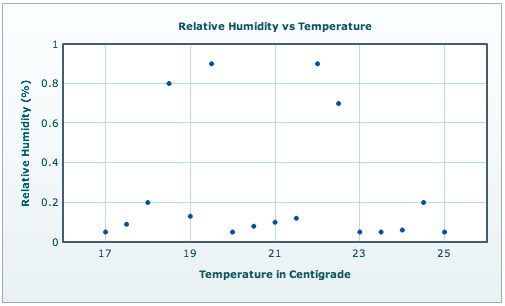 Scatter Chart - Relative Humidity v Temperature