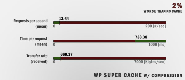 Data - WP Super Cache w/ Compression