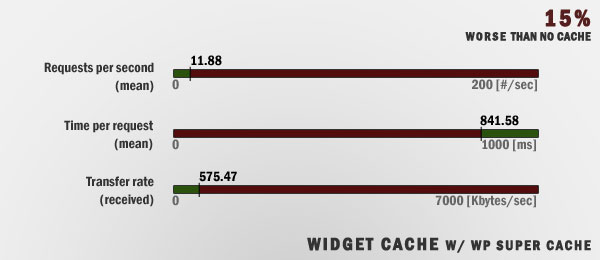 Data - WP Widget Cache - WP Super Cache