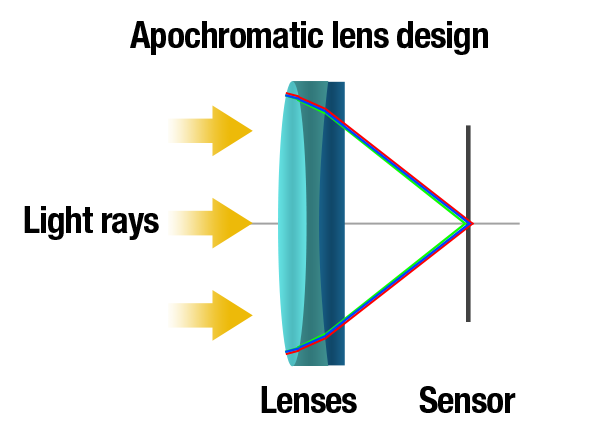 Achromatic lens design