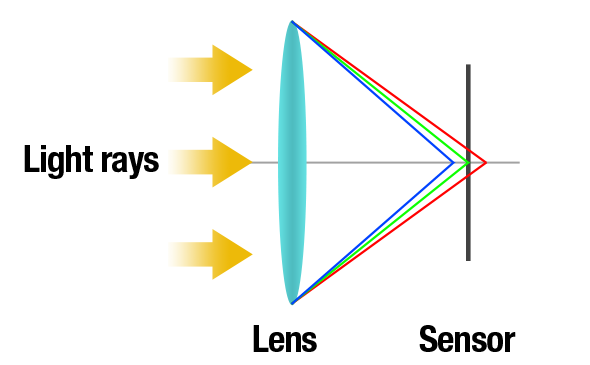 How chromatic aberrations Work